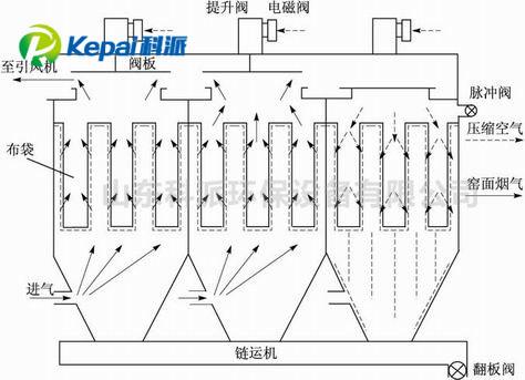 布袋除尘器阻力值也随之增大;脉冲阀膜片发出指令